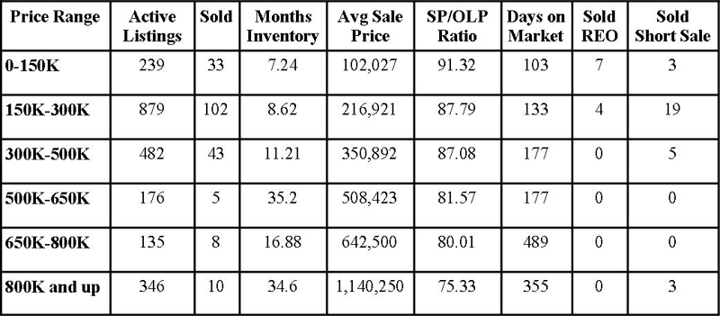 St Johns County Florida Market Report March 2010
