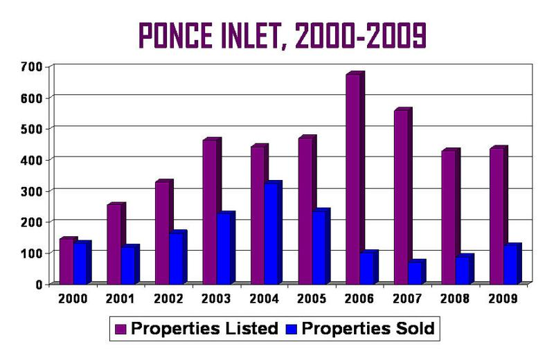 Ponce Inlet real estate listings and sales 2000-2009 market report