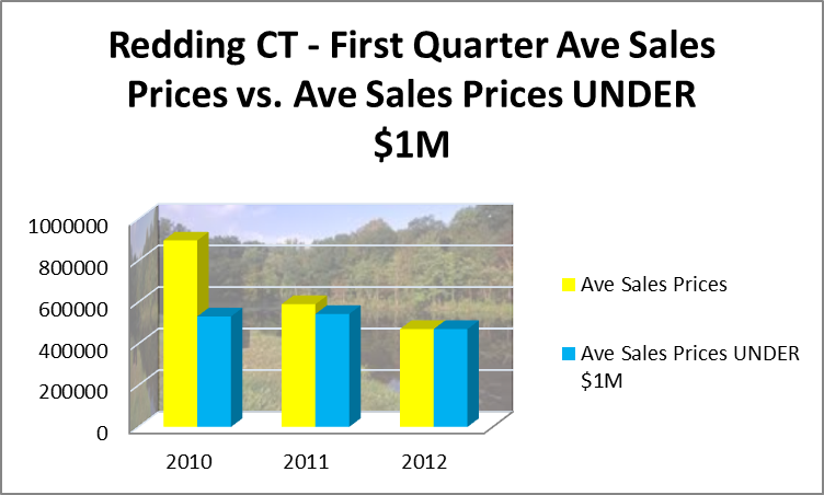 REdding Average Sales Prices vs Average Sales Prices UNDER $1M