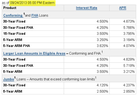 Today's Lowest Interest Rates - San Diego Residential Mortgage Specialist - Jason E Gordon - www.ApprovingSD.com