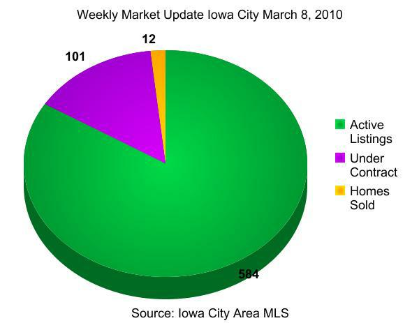 weekly real estate market update Iowa City March 8, 2010