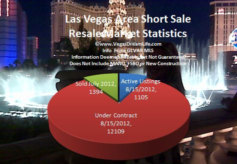 las vegas nv area short sale homes for sale market report