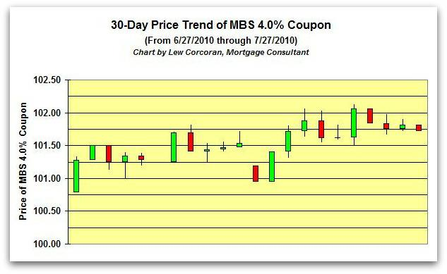 The price trend of the FNMA 30-Year 4.0% coupon from 6-27-2010 to 7-27-2010
