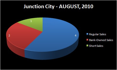 homes for sale junction city or chart homes sold by