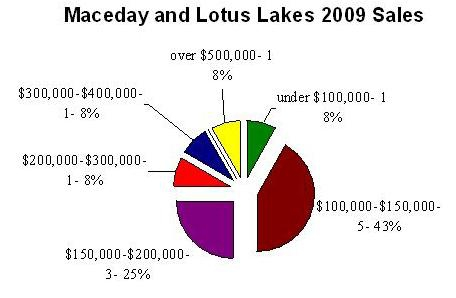 2009 sales data for maceday and lotus lakes