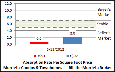 The Absorption Rate Per Square Foot Price chart (bottom) compares the absorption rates for sold Murrieta Condos and Townhomes priced below the average square foot price versus homes priced above the average square foot price. As with the Absorption Rate Per Sold Price chart (center), this chart also suggests that homes priced below the average will sell sooner than homes priced above the average.