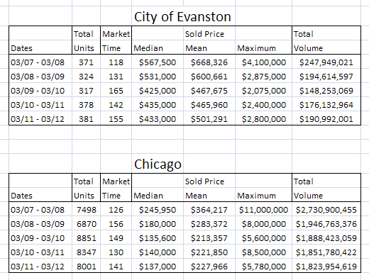 Chicago vs Evanston