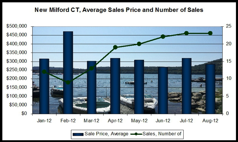 New Milford CT real estate market conditions