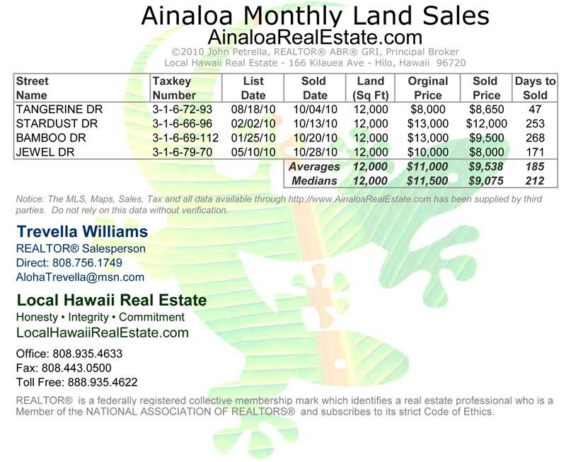 Ainaloa Land Sales for October 2010