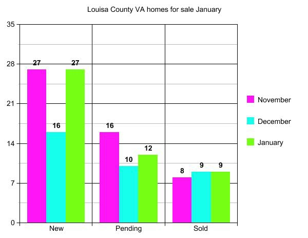 graph of Louisa County home sales January