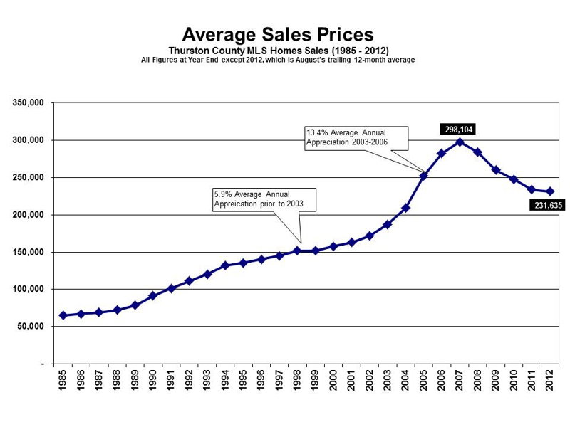 Olympia WA real estate sales prices August 2012