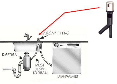 water is not flowing from my dishwasher to the disposal. Black Bedroom Furniture Sets. Home Design Ideas