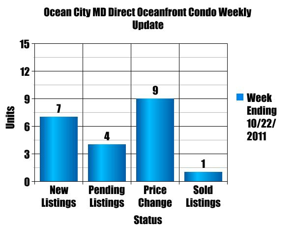 Ocean City Maryland Direct Oceanfront Condo Weekly Update