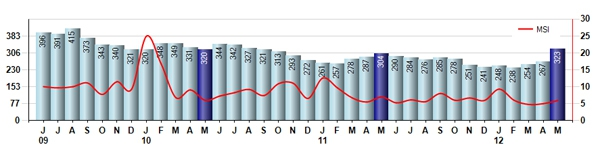 Windsor CO June 2012 Real Estate Inventory