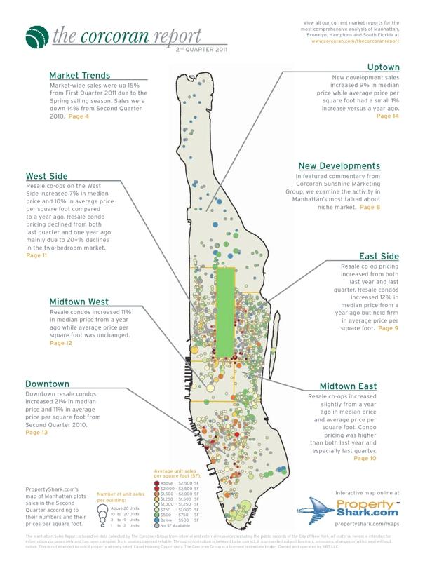 Corcoran 2Q 2011 Manhattan Market Report