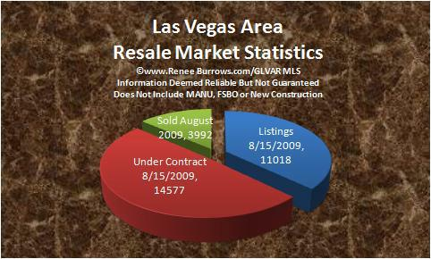Las Vegas NV Homes For Sale