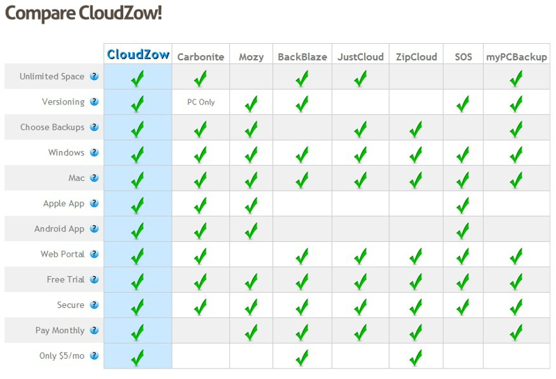 Cloudzow Back Up Comparisons