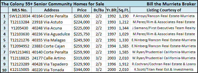 Looking for Murrieta houses for sale? The Colony 55+ Senior Community housing market has plenty to offer, according to the California Regional MLS (Multiple Listing Service).  The Colony has 49 Senior Community homes for sale in Murrieta CA, Just a few are shown in the table below. Home prices are low and home values are high!