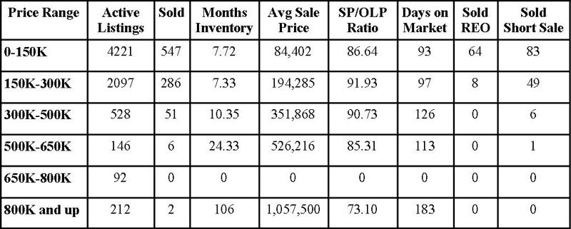 Jacksonville Florida Real Estate: Market Report June 2010