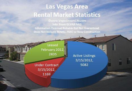2012 market trends las vegas rental homes