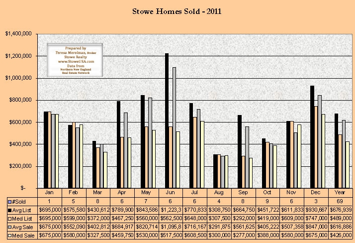 Stowe Home Sales - 2011 by Teresa Merelman