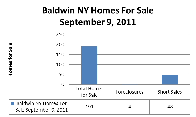 Baldwin NY Homes for Sale