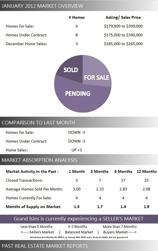 Grand Isles Wellington FL Real Estate: January 2012 Market Report for Grand Isles Homes for Sale