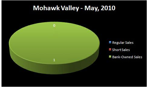 Chart - Homes Sold by Type: Regular Sale, Short Sale, Bank-Owned Sale - MOHAWK VALLEY RMLS Market Area - May, 2010 - Jim Hale, Principal Broker, ACTIONAGENTS.NET