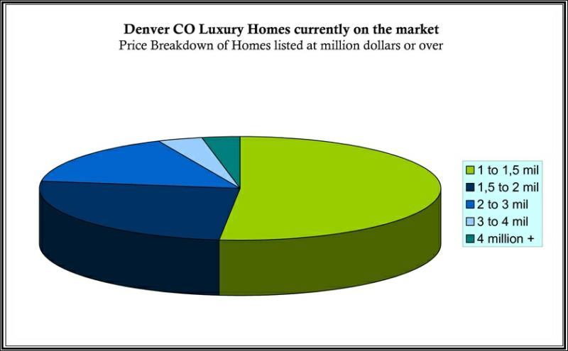 Denver Luxury Homes and Real Estate - luxury homes for sale in Denver