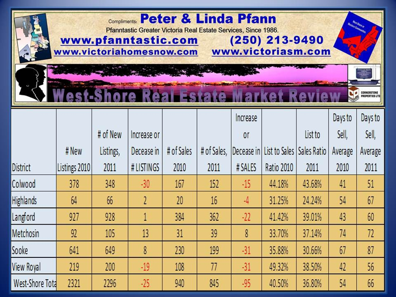 West-Shore, Single Family Homes Real Estate Market 2011 Year in Review
