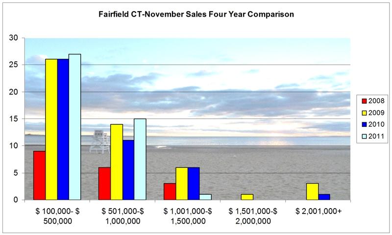 Fairfield CT 06430 Real Estate Market Report Sales November 2011