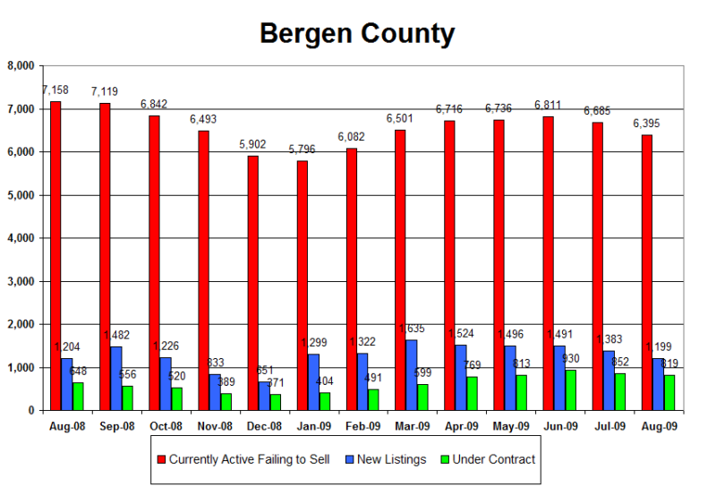Bergen county singles bars