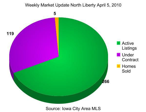 Weekly real estate market update North Liberty April 5, 2010
