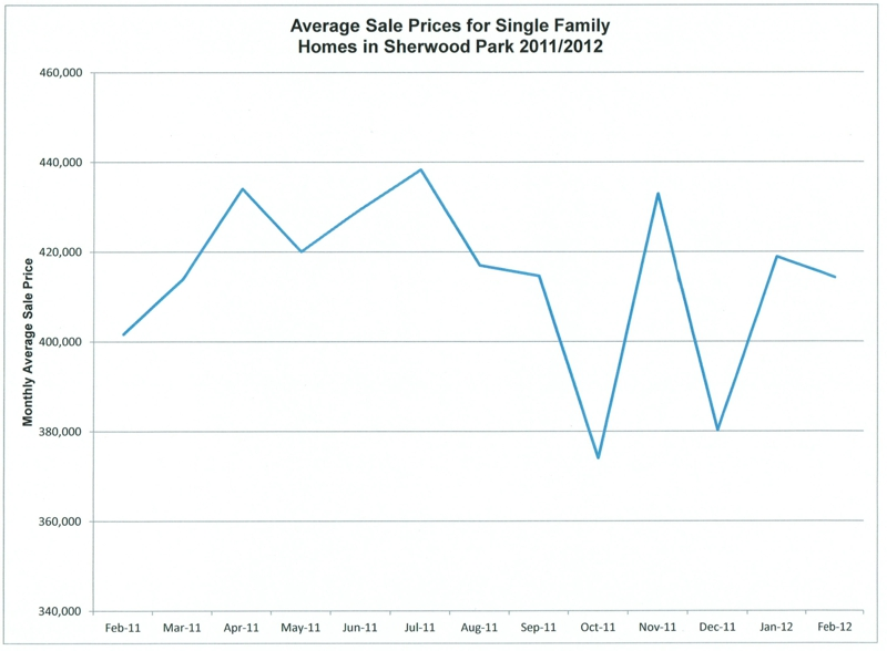 Average Sale Price for Sherwood Park Homes