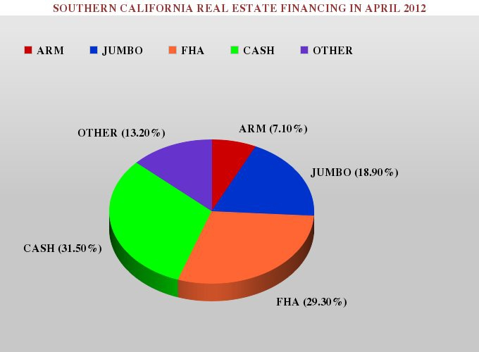 Graph Showing the Percentage of ARM Loans, FHA Loans, Jumbo Loans and Cash Purchases in Southern California