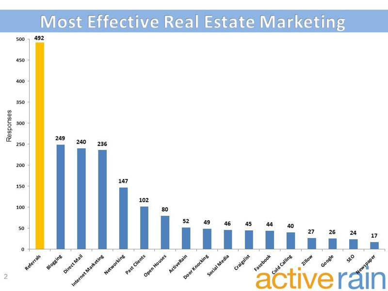 Most Effective Real Estate Marketing Plans