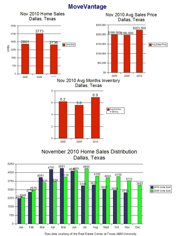 Home Sales Trends in Dallas, Texas - November 2010