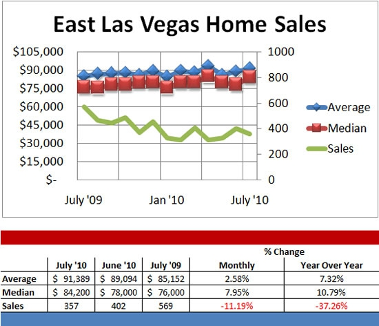 Las Vegas home prices set to rise nearly 8 percent in 2019 ...
