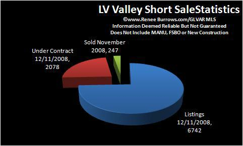 Las Vegas Area Short Sales