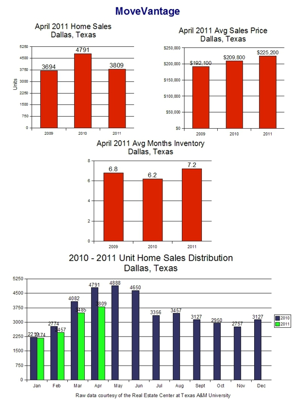 April 2011 Home Sales Trends - Dallas, Texas Page 1