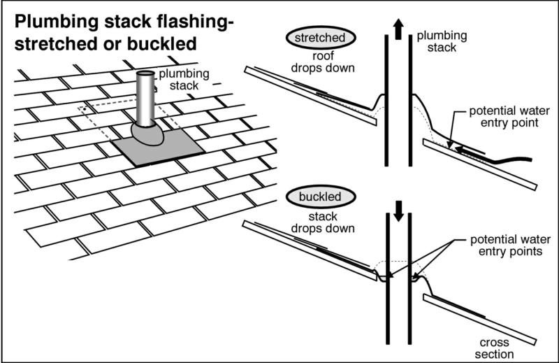 Plumbing stack flashing - stretched or buckled
