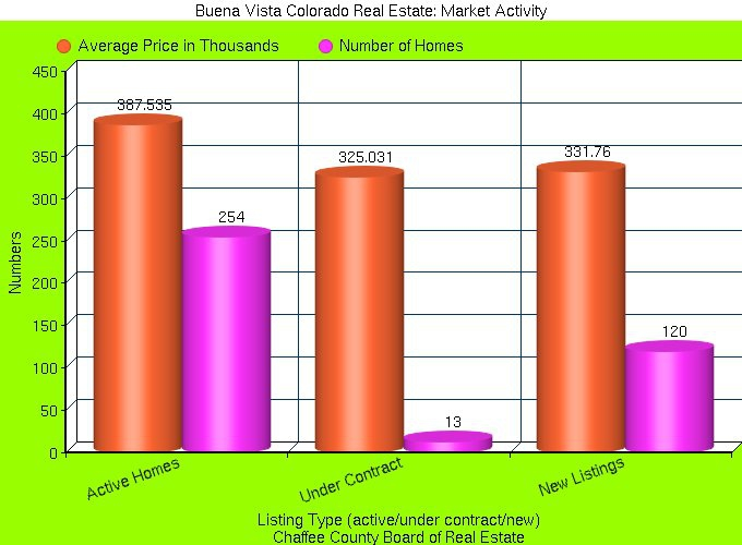 Buena Vista Colorado Market Report 2nd Quarter 2012