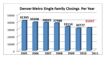 Denver Single Family Closings