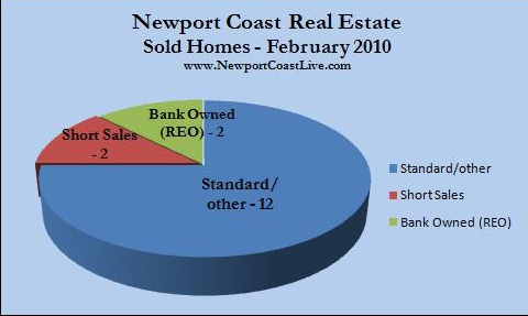 Newport coast homes sold Feb. 2010