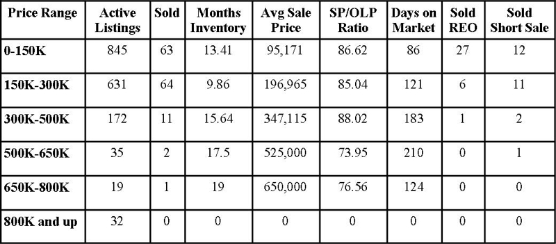 Clay County Market Report November 2010