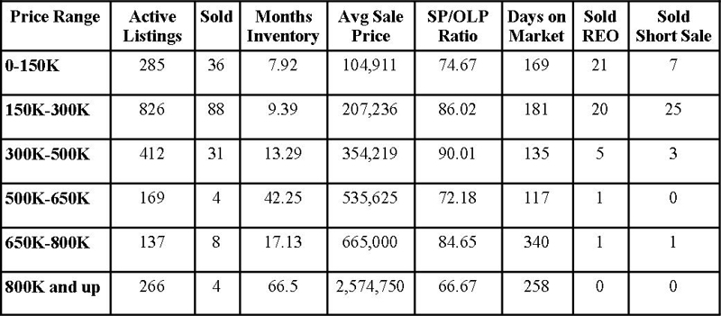 St Johns County Florida Market Report February 2011