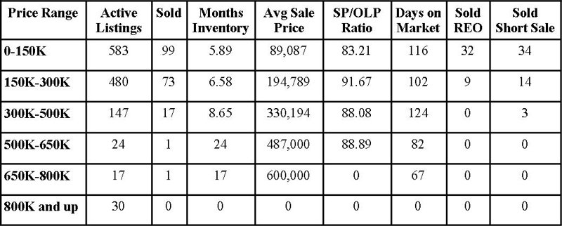 Clay County Market Report September 2011