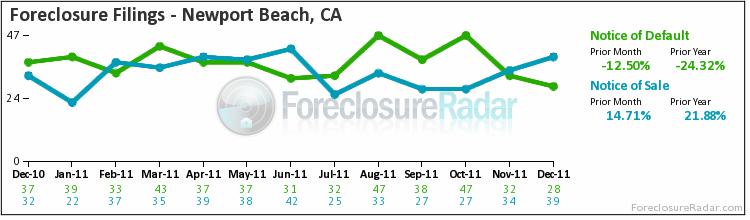Newport Beach - foreclosure filings 2011