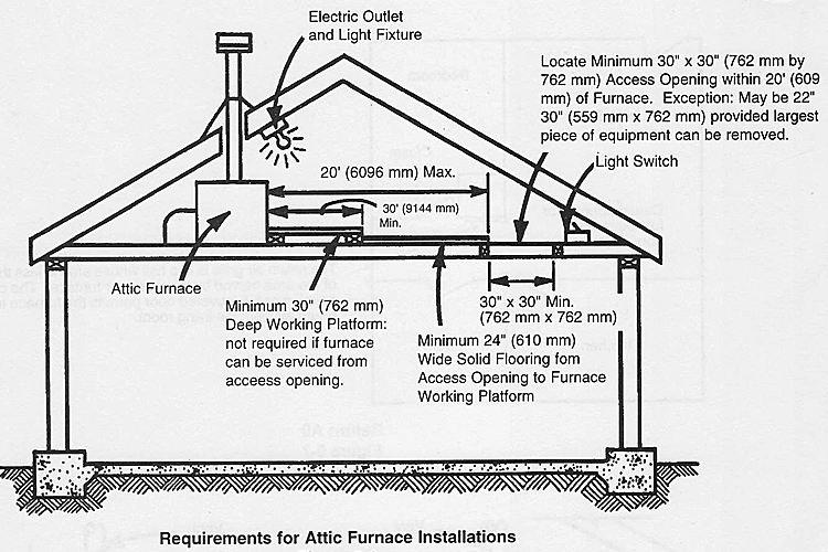 Furnace Furnace In Attic