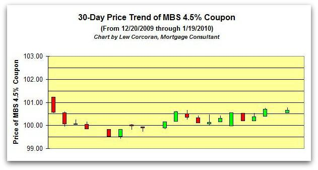 The price trend of the FNMA 30-Year 4.5% coupon from 12-21-2009 to 1-20-2010